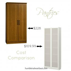 Cost Comparison: Pantries
