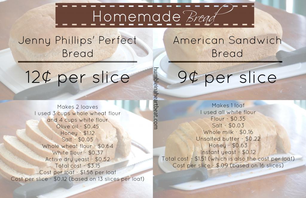 Cost Comparison: Breads (Store-Bought vs. Homemade)