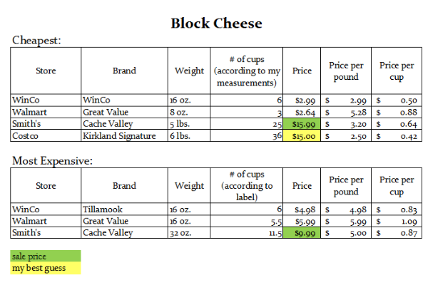 Find out whether you should buy block cheese or pre-shredded cheese in this cost comparison of cheese