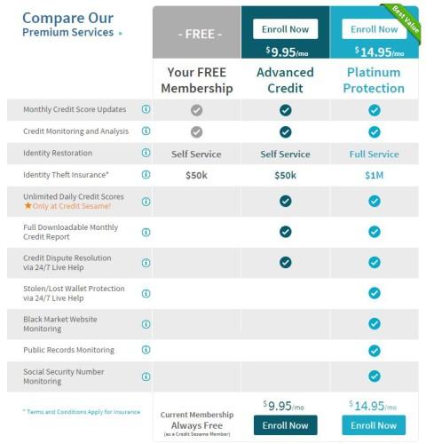 Comparison of Credit Sesame Plans